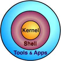 Shell Scripting | The Command Line is the Front Line!